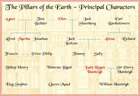 Character relationship tree from Pillars of the Earth. [Image courtesy: Ken Follett.com]